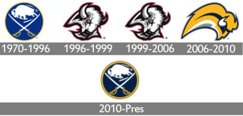 historyBuffalo Sabres Logo