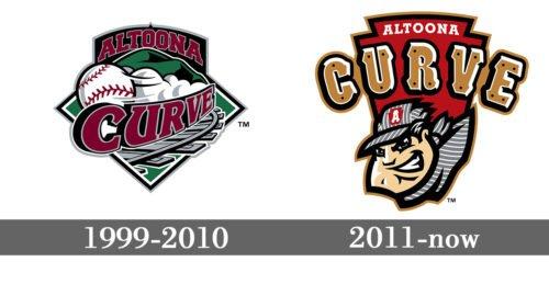 Altoona Curve Logo history