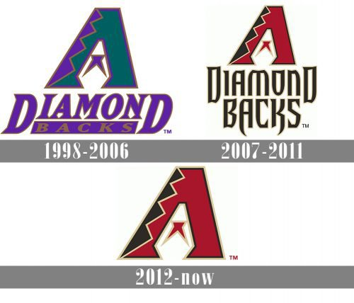 Arizona Diamondbacks Logo history