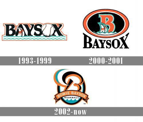 Bowie BaySox Logo history