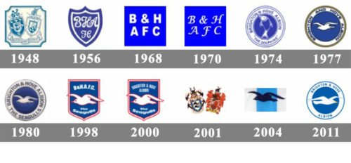 Brighton & Hove Albion Logo history