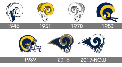 Los Angeles Rams Logo history