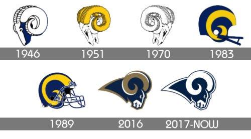 Los Angeles Rams Logo history