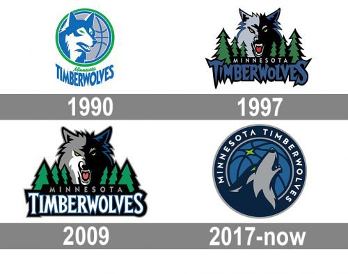 Minnesota Timberwolves Logo history