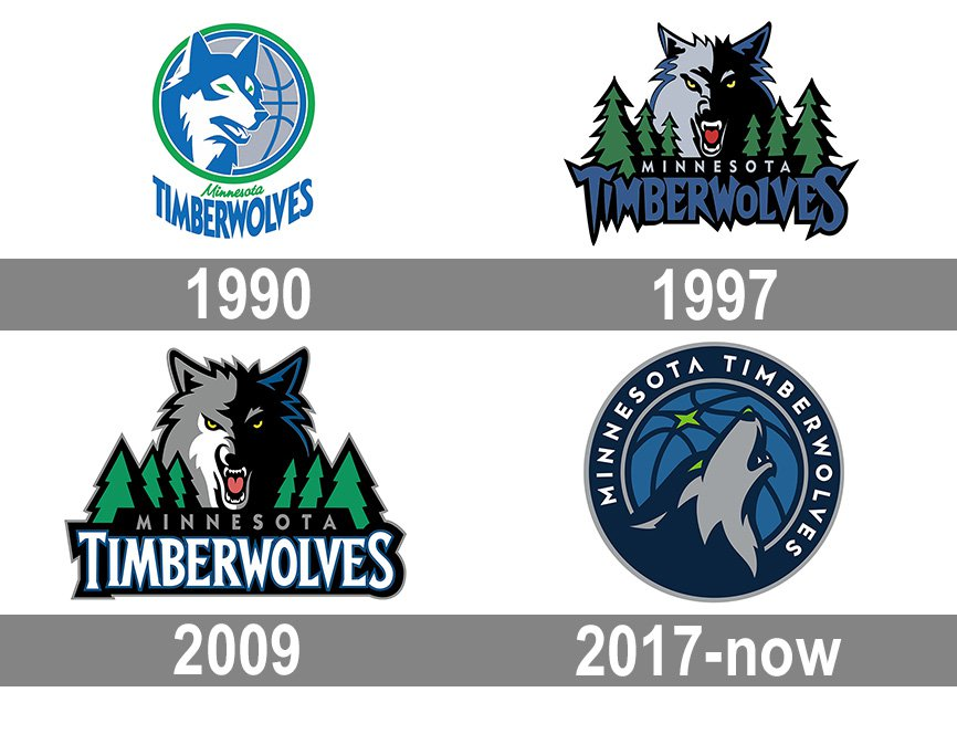 Meaning Minnesota Timberwolves Logo And Symbol History And Evolution