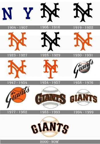 San Francisco Giants Logo history