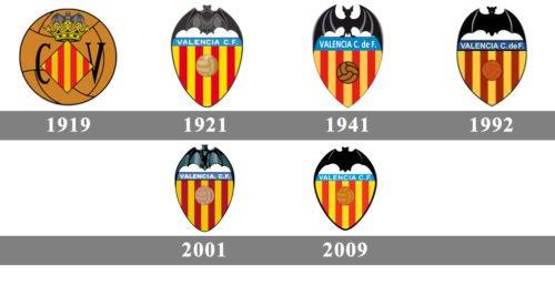 Lịch sử logo của Valencia