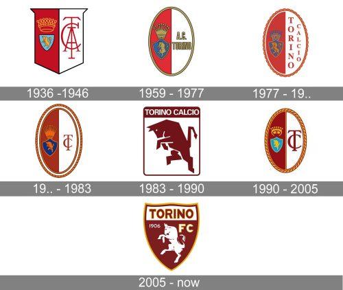 Torino Logo history