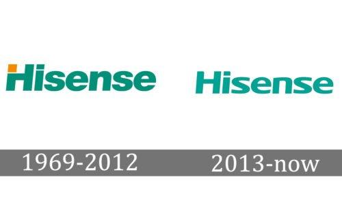 Hisense Logo history