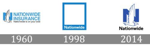 Nationwide Logo history
