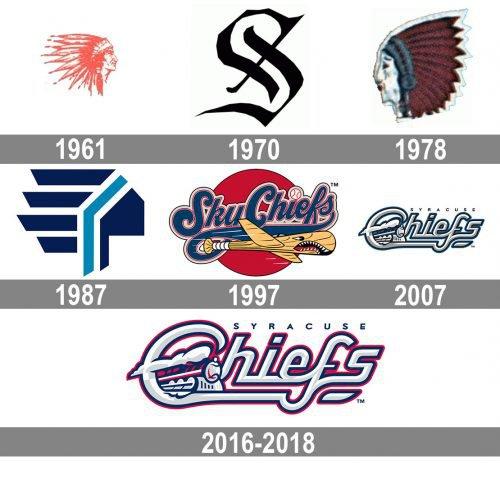 Syracuse Chiefs Logo history