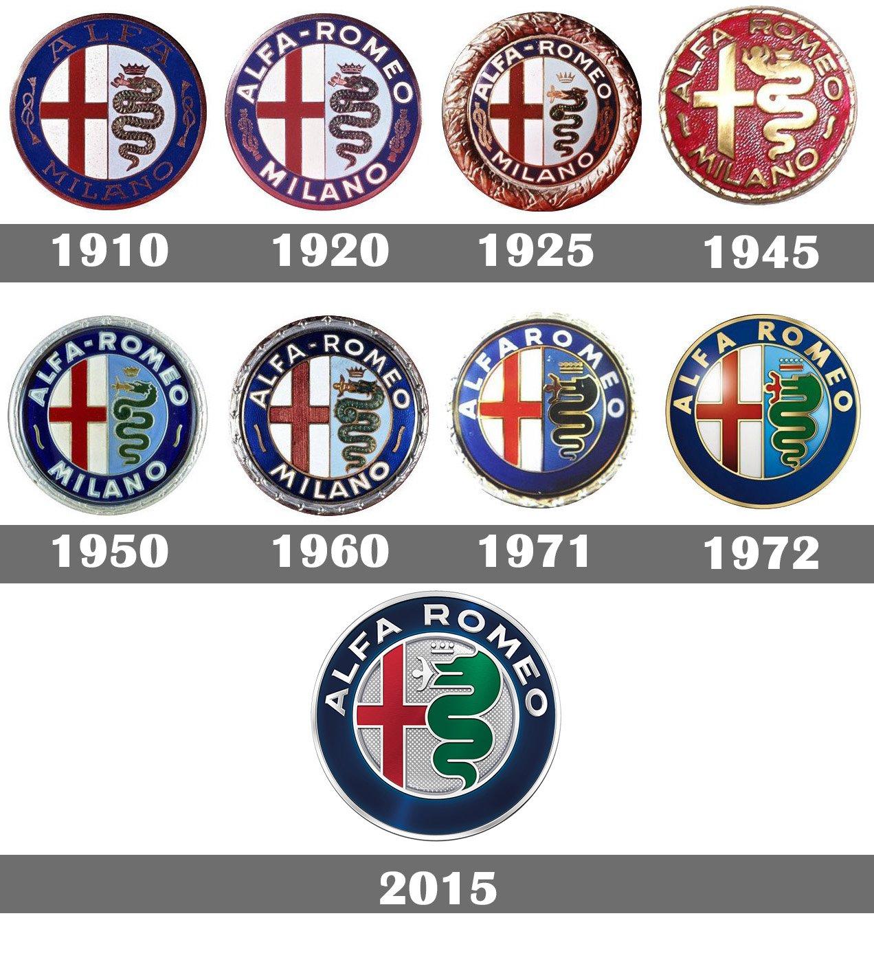 alfa romeo logo, symbol, meaning, history and evolution.