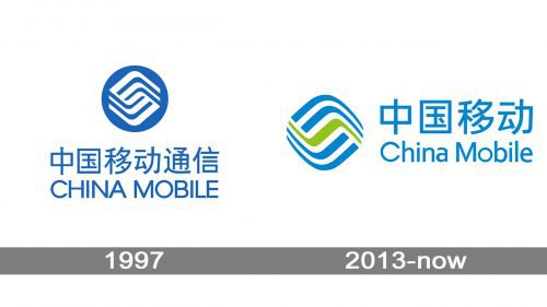 China Mobile logo history