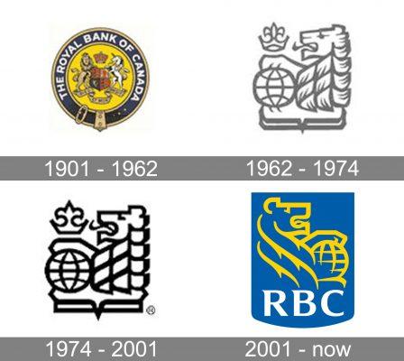 Rbc Logo history