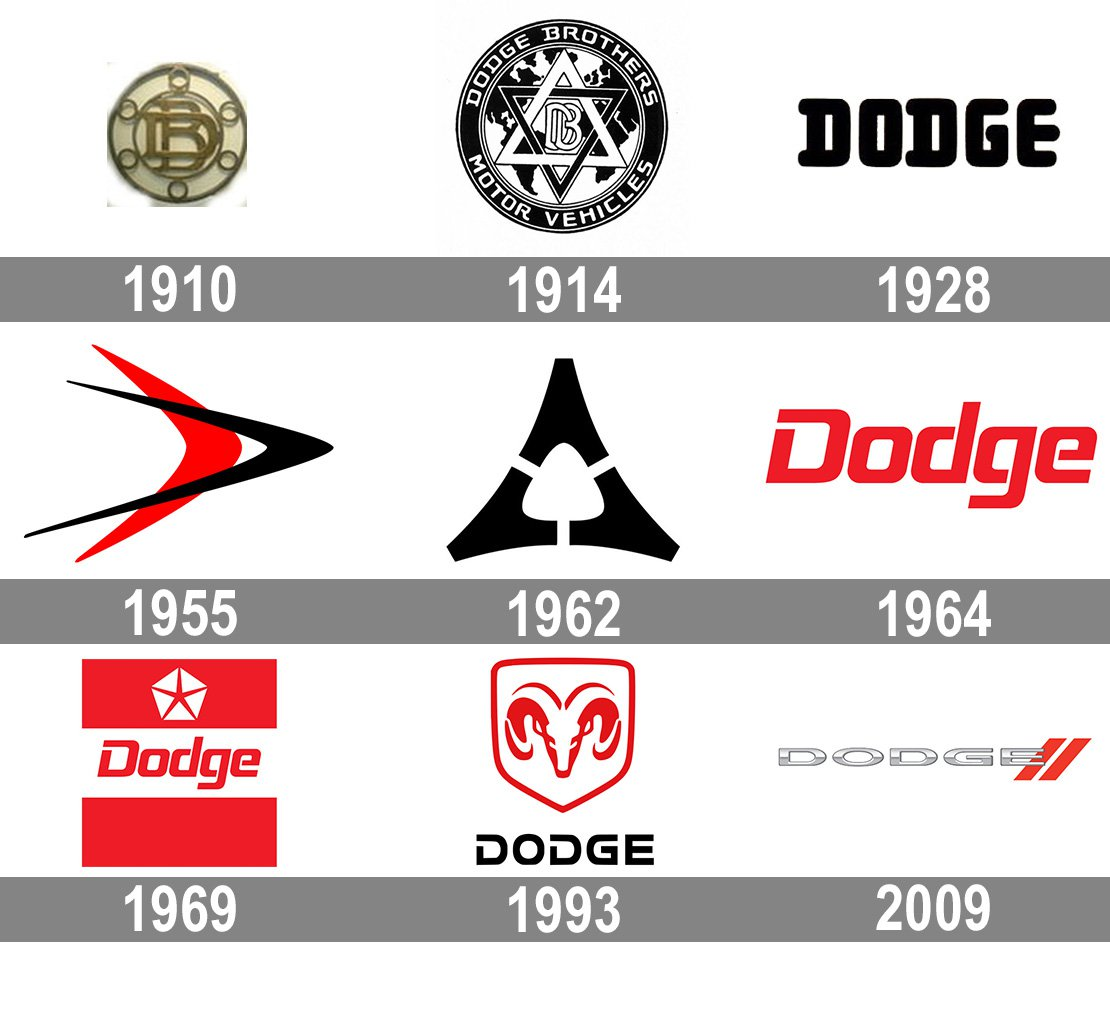 Dodge Logo And Symbol Meaning History Png