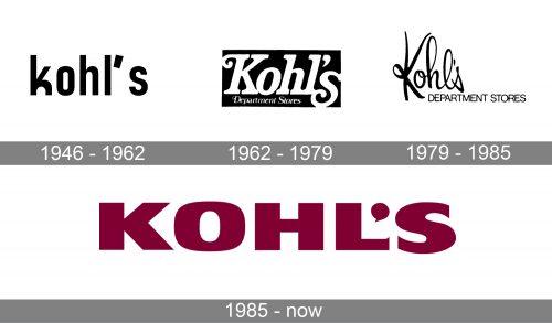 Kohl's Logo history