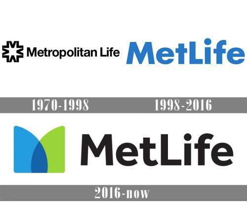 MetLife Logo history