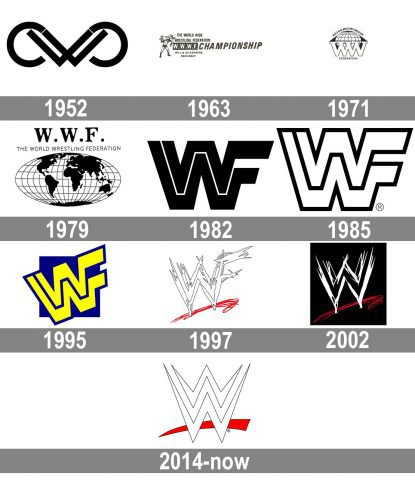 WWE logo history