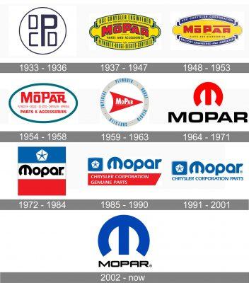 Mopar Logo history