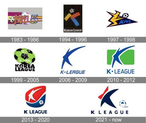Kontinental Hockey League Logo history