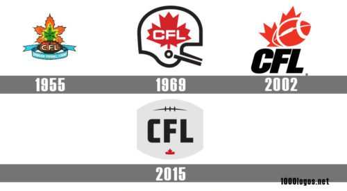 Canadian Football League logo history