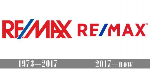 ReMax Logo history