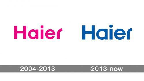 Haier Logo history