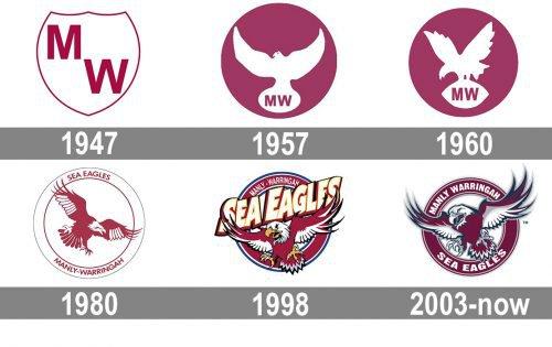 Manly-Warringah Sea Eagles logo history