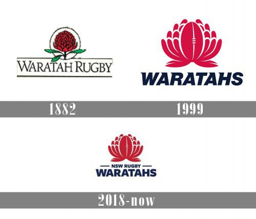 New South Wales Waratahs logo history
