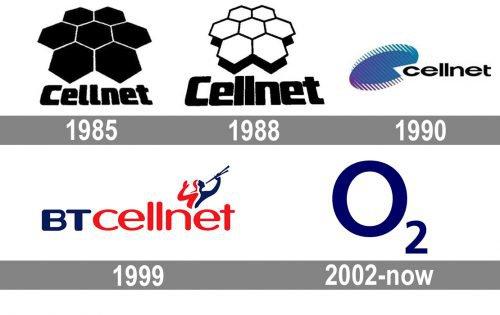 O2 Logo history
