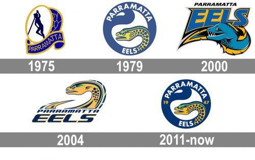Parramatta Eels logo history
