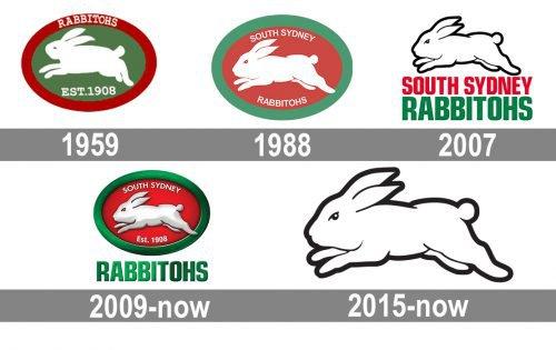 South Sydney Rabbitohs logo history