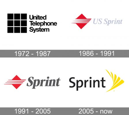 Sprint Logo history