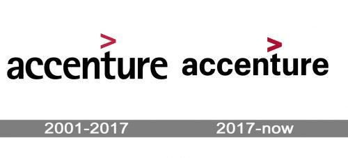 Accenture logo history