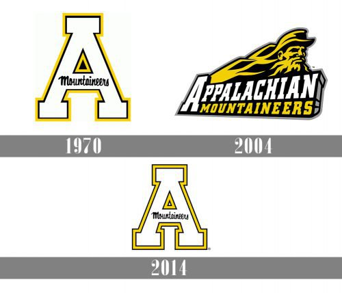 Appalachian State Mountaineers history