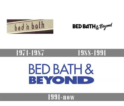 Bed Bath and Beyond Logo history