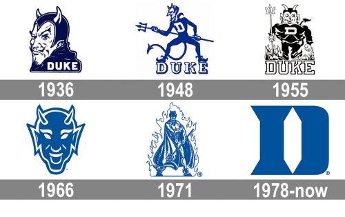 Duke Blue Devils Logo history