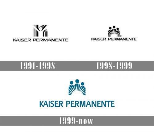 Kaiser Permanente Logo history
