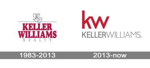 Keller Williams Logo history