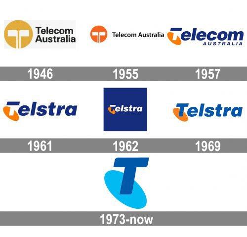 Telstra Logo history