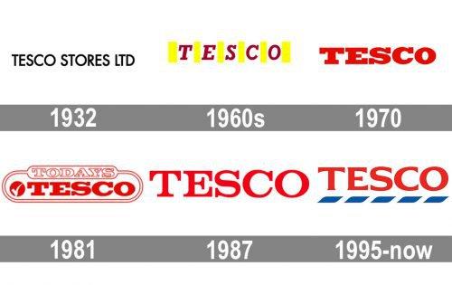 Tesco Logo history