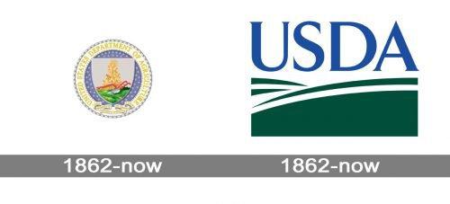 USDA Logo history