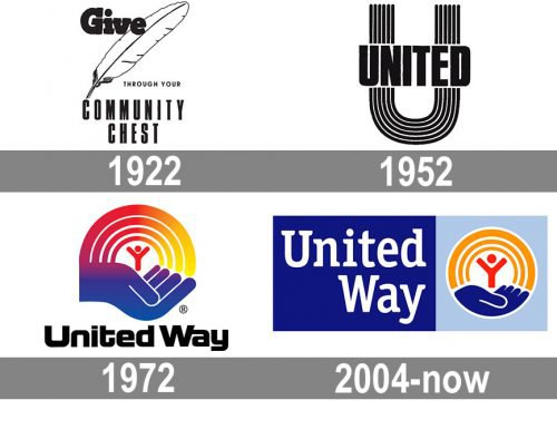United Way Logo history