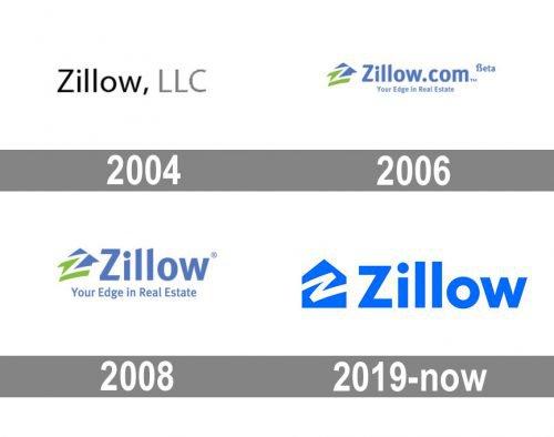 Zillow Logo history