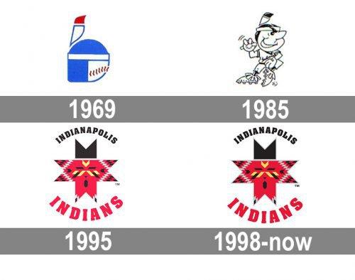 Indianapolis Indians Logo history