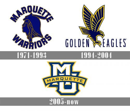 Marquette Golden Eagles logo history