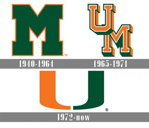 Miami Hurricanes logo history