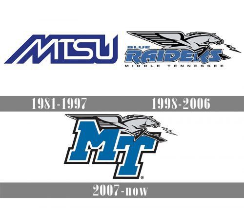 Middle Tennessee Blue Raiders Logo history