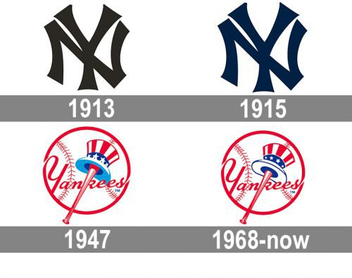 New York Yankees Logo history