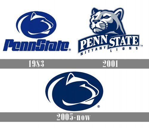 Penn State Nittany Lions logo history